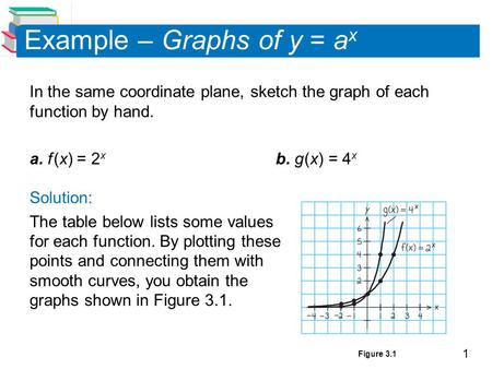 1 Example – Graphs of y = a x In the same coordinate plane, sketch the graph of each function by hand. a. f (x) = 2 x b. g (x) = 4 x Solution: The table.