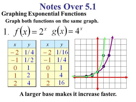 Notes Over 5.1 Graphing Exponential Functions Graph both functions on the same graph. xy xy A larger base makes it increase faster.