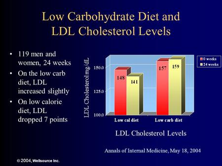 © 2004, Wellsource Inc. Low Carbohydrate Diet and LDL Cholesterol Levels 119 men and women, 24 weeks On the low carb diet, LDL increased slightly On low.