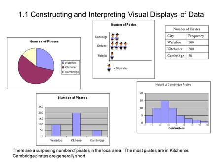 a constructing and interpreting graphical displays of Constructing and interpreting graphical displays of distributions of univariate data (dotplot, stemplot, histogram, cumulative frequency plot.