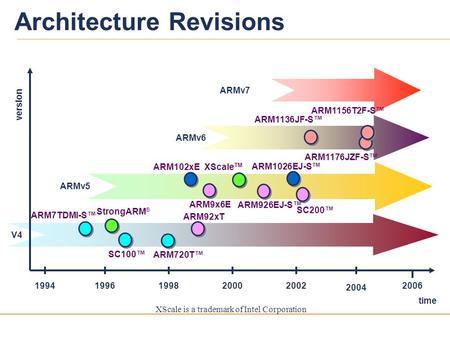 Chapter 3 1 ARM ISA ARM Instruction Set Architecture ARM Instruction Set Arch
