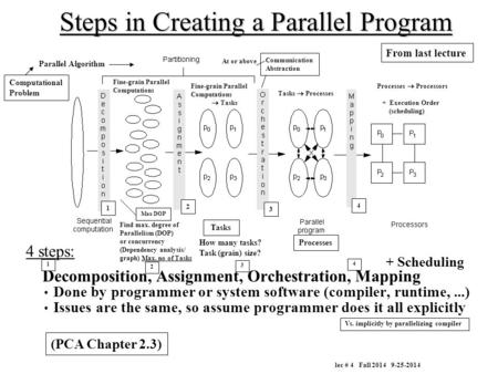 Steps in Creating a Parallel Program 4 steps: Decomposition, Assignment, Orchestration, Mapping Done by programmer or system software (compiler, runtime,...)