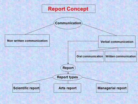 Report Concept Communication Non written communication Verbal communication Oral communicationWritten communication Report Report types Scientific reportArts.