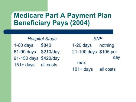 Medicare Part A Payment Plan Beneficiary Pays (2004) Hospital Stays 1-60 days$840. 61-90 days$210/day 91-150 days$420/day 151+ daysall costs SNF 1-20 daysnothing.