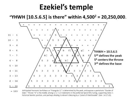 "Ezekiel's temple "" YHWH [10.5.6.5] is there"" within 4,500 2 = 20,250,000. + + + + + + + + + + + + + + + + + + + + + + + + + + + + + + 11 - 1 + + + + 5."