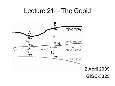 Lecture 21 – The Geoid 2 April 2009 GISC-3325. Class Update Read Chapter 10 of text. Deadline for Reading Assignments (2) is 16 April 2009. Good set of.