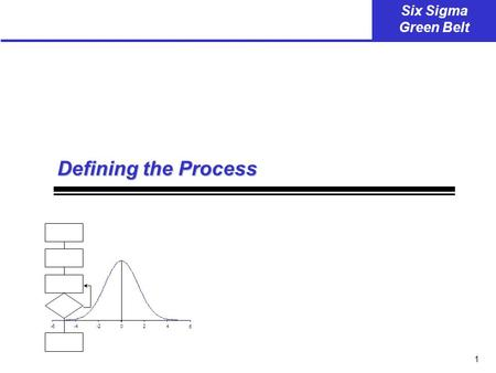 1 Six Sigma Green Belt -6-4-2024 6 Defining the Process.