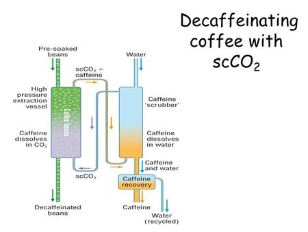 Decaffeinating coffee with scCO2
