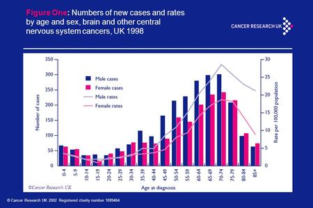 © Cancer Research UK 2002 Registered charity number 1089464 Figure One: Numbers of new cases and rates by age and sex, brain and other central nervous.