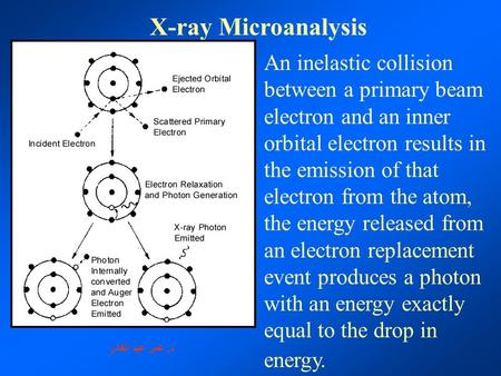 X-ray Microanalysis An inelastic collision between a primary beam electron and an inner orbital electron results in the emission of that electron from.