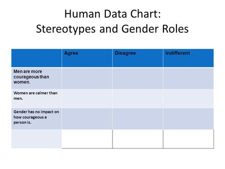 Human Data Chart: Stereotypes and Gender Roles AgreeDisagreeIndifferent Men are more courageous than women. Women are calmer than men. Gender has no impact.
