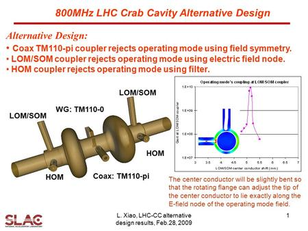L. Xiao, LHC-CC alternative design results, Feb.28, 2009 1 Alternative Design: Coax TM110-pi coupler rejects operating mode using field symmetry. LOM/SOM.