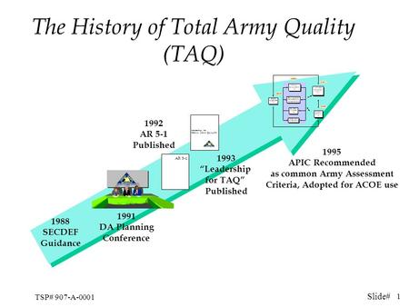 Slide# TSP# 907-A-0001 1 The History of Total Army Quality (TAQ) 1988 SECDEF Guidance 1988 SECDEF Guidance 1991 DA Planning Conference AR 5-1 Leadership.