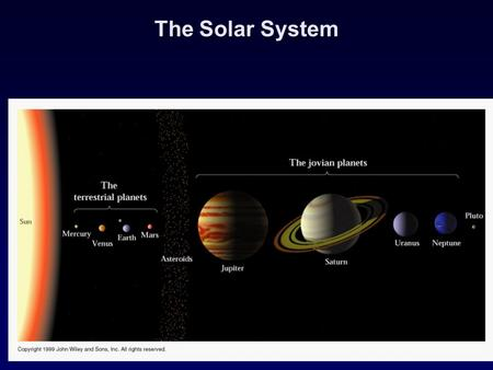 The Solar System. 19.00.a1 Mercury Sun Venus Earth Mars Asteroids Jupiter Saturn Uranus Neptune Other objects Observe our solar system Four inner planets.