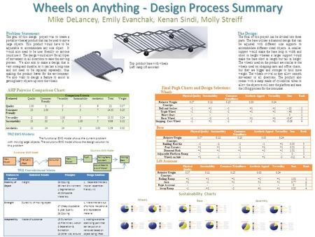 Wheels on Anything - Design Process Summary Mike DeLancey, Emily Evanchak, Kenan Sindi, Molly Streiff Problem Statement: The goal of this design project.