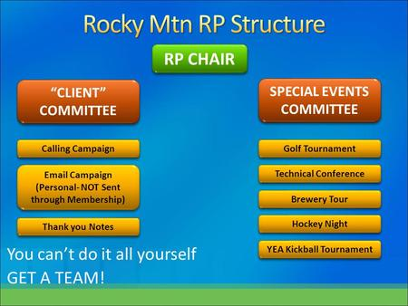 "You can't do it all yourself GET A TEAM! RP CHAIR ""CLIENT"" COMMITTEE SPECIAL EVENTS COMMITTEE Calling Campaign Email Campaign (Personal- NOT Sent through."
