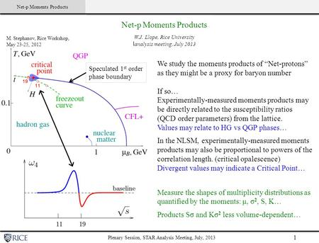 Net-p Moments Products Click to edit Master subtitle style Plenary Session, STAR Analysis Meeting, July, 2013 1 Speculated 1 st order phase boundary M.