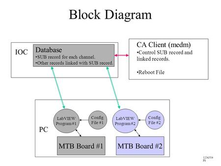 Block Diagram MTB Board #1 PC LabVIEW Program #1 Config File #1 MTB Board #2 LabVIEW Program #2 Config File #2 Database SUB record for each channel. Other.