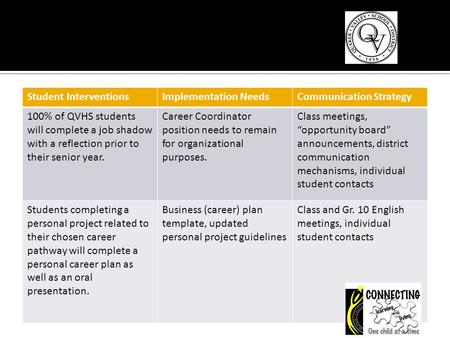 Student InterventionsImplementation NeedsCommunication Strategy 100% of QVHS students will complete a job shadow with a reflection prior to their senior.
