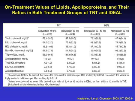 Kastelein JJ, et al. Circulation 2008;117:3002-9 On-Treatment Values of Lipids, Apolipoproteins, and Their Ratios in Both Treatment Groups of TNT and IDEAL.