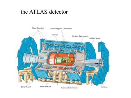 The ATLAS detector. High energy particle physics Typical detector layout Tracking chamber ElectroMagnetic calorimeter Hadronic calorimeter Muon chamber.