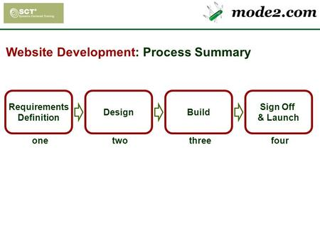 Mode2.com Requirements Definition one Design two Build three Sign Off & Launch four Website Development: Process Summary.