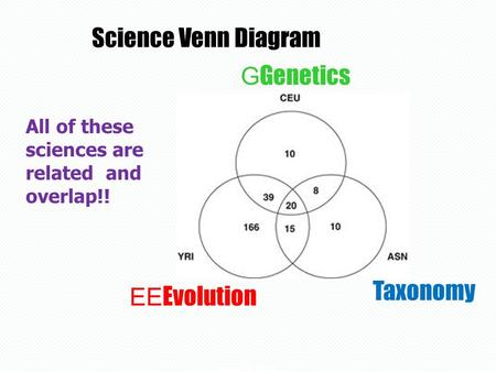 Science Venn Diagram All of these sciences are related and overlap!! copyright cmassengale1 G Genetics EE Evolution Taxonomy.