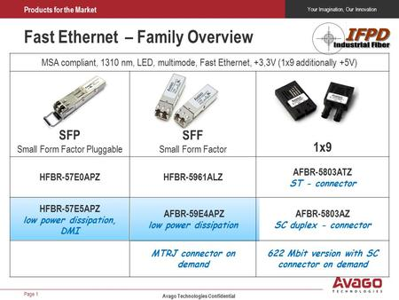 Your Imagination, Our Innovation Products for the Market Fast Ethernet – Family Overview MSA compliant, 1310 nm, LED, multimode, Fast Ethernet, +3,3V (1x9.