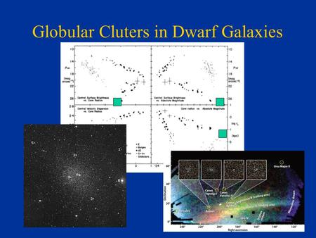 Globular Cluters in Dwarf Galaxies. But first, a digression regarding tides... Leo I.