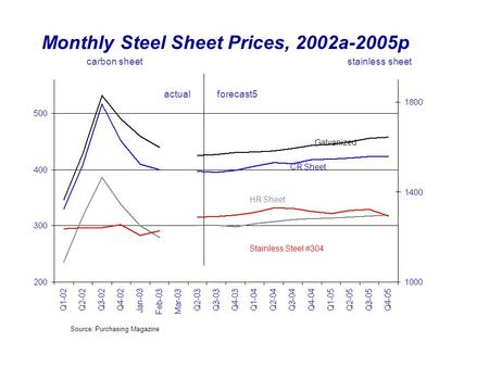 Monthly Steel Sheet Prices, 2002a-2005p Source: Purchasing Magazine HR Sheet CR Sheet Galvanized Stainless Steel #304 stainless sheetcarbon sheet actualforecast5.