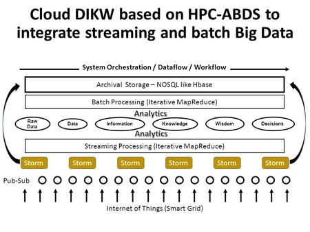 Internet of Things (Smart Grid) Storm Archival Storage – NOSQL like Hbase Streaming Processing (Iterative MapReduce) Batch Processing (Iterative MapReduce)