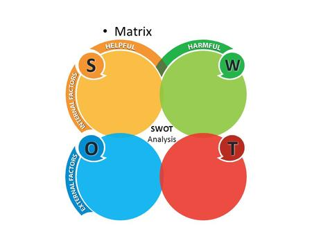 Matrix SWOT A NALYSIS. Matrix SWOT A NALYSIS Strengths SWOT A NALYSIS S trengths S S W W O O T T Your text goes hereYour text goes here Y OUR TEXT GOES.