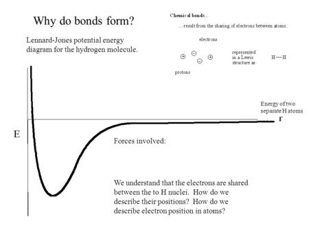 Why do bonds form? Energy of two separate H atoms Lennard-Jones potential energy diagram for the hydrogen molecule. Forces involved: We understand that.