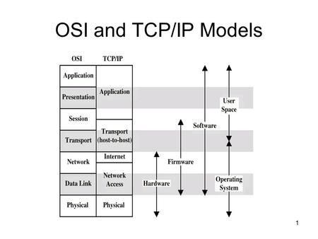 1 OSI and TCP/IP Models. 2 TCP/IP Encapsulation (Packet) (Frame)