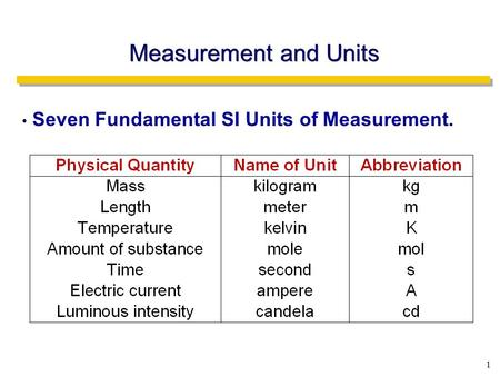 1 Measurement and Units Seven Fundamental SI Units of Measurement.