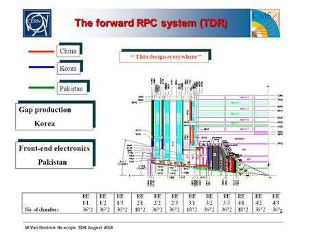 W.Van Doninck Re-scope TDR August 2008 The forward RPC system (TDR) China Korea Pakistan Gap production Korea Gap production Korea Front-end electronics.