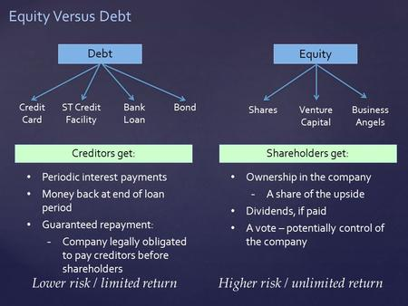 Equity Versus Debt Debt Equity Credit Card ST Credit Facility Bank Loan Bond SharesVenture Capital Business Angels Creditors get: Periodic interest payments.