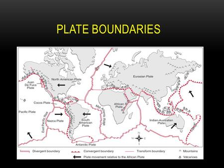 PLATE BOUNDARIES. THE PLATES OF THE EARTH The Earth's crust is made up of plates. The plates move in specific directions. The three directions that the.
