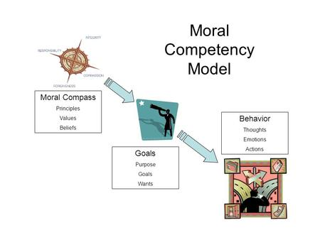 Moral Compass Principles Values Beliefs Behavior Thoughts Emotions Actions Goals Purpose Goals Wants Moral Competency Model.