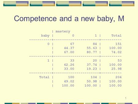 1 Competence and a new baby, M | mastery baby | 0 1 | Total -----------+----------------------+---------- 0 | 67 84 | 151 | 44.37 55.63 | 100.00 | 67.00.