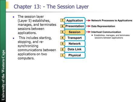 University of the Western Cape Chapter 13: - The Session Layer The session layer (Layer 5) establishes, manages, and terminates sessions between applications.