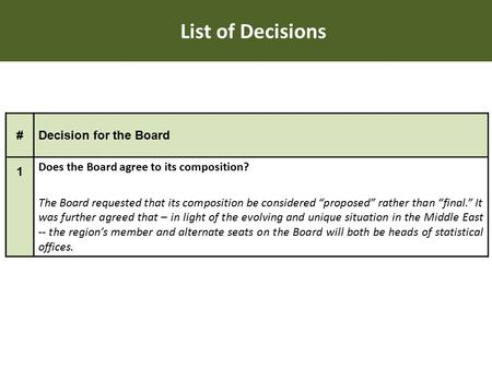 "List of Decisions #Decision for the Board 1 Does the Board agree to its composition? The Board requested that its composition be considered ""proposed"""