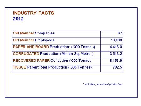 INDUSTRY FACTS 2012 * includes parent reel production.