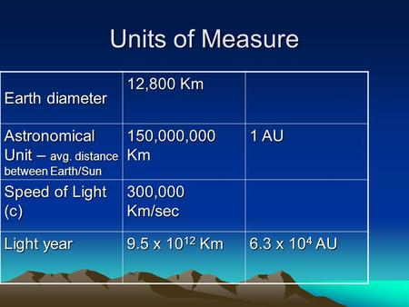 Units of Measure Earth diameter 12,800 Km Astronomical Unit – avg. distance between Earth/Sun 150,000,000 Km 1 AU Speed of Light (c) 300,000 Km/sec Light.