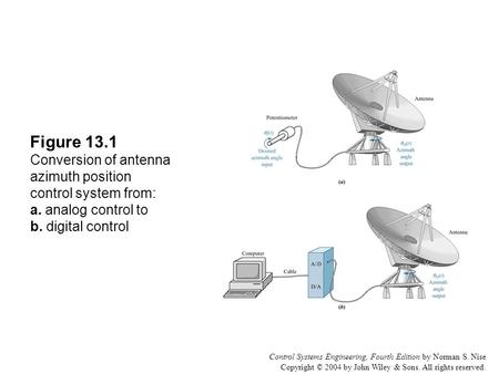 Control Systems Engineering, Fourth Edition by Norman S. Nise Copyright © 2004 by John Wiley & Sons. All rights reserved. Figure 13.1 Conversion of antenna.