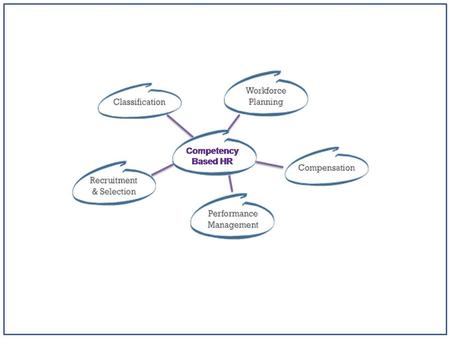 Competency-Based HR An HR system built around the knowledge, skills, abilities, and personal characteristics needed to match the right people to the right.