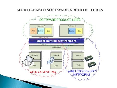 MODEL-BASED SOFTWARE ARCHITECTURES.  Models of software are used in an increasing number of projects to handle the complexity of application domains.