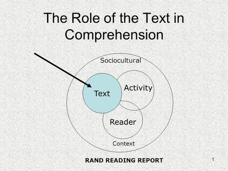 1 The Role of the Text in Comprehension Reader Activity Sociocultural Context Text RAND READING REPORT.