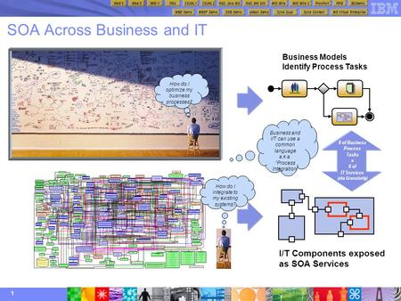1 SOA Across Business and IT How do I optimize my business processes? Business Models Identify Process Tasks I/T Components exposed as SOA Services How.