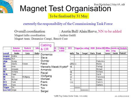 AS- CCR02-03.06.05 Magnet Test Organisation Overall coordination : Austin Ball/Alain Herve, NN to be added Magnet/infra coordination : Andrea Gaddi Magnet.